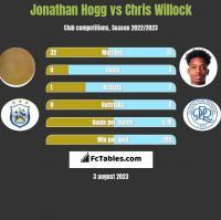 Jonathan Hogg vs Chris Willock h2h player stats