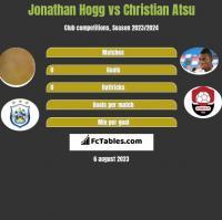 Jonathan Hogg vs Christian Atsu h2h player stats