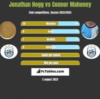 Jonathan Hogg vs Connor Mahoney h2h player stats