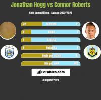 Jonathan Hogg vs Connor Roberts h2h player stats