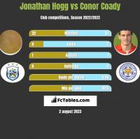 Jonathan Hogg vs Conor Coady h2h player stats