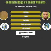 Jonathan Hogg vs Daniel Williams h2h player stats