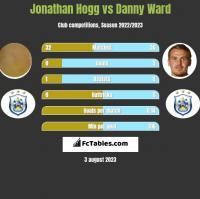 Jonathan Hogg vs Danny Ward h2h player stats