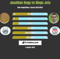 Jonathan Hogg vs Diogo Jota h2h player stats