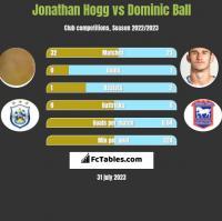Jonathan Hogg vs Dominic Ball h2h player stats