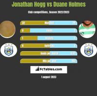 Jonathan Hogg vs Duane Holmes h2h player stats