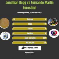 Jonathan Hogg vs Fernando Martin Forestieri h2h player stats