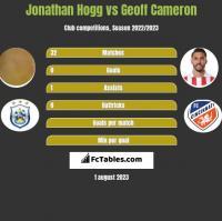 Jonathan Hogg vs Geoff Cameron h2h player stats