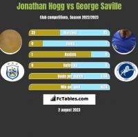 Jonathan Hogg vs George Saville h2h player stats