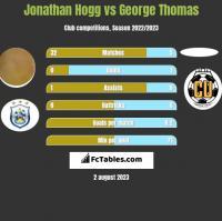 Jonathan Hogg vs George Thomas h2h player stats
