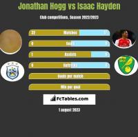 Jonathan Hogg vs Isaac Hayden h2h player stats