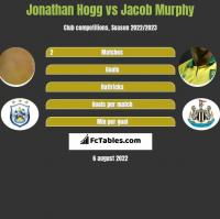 Jonathan Hogg vs Jacob Murphy h2h player stats