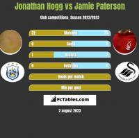 Jonathan Hogg vs Jamie Paterson h2h player stats