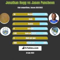 Jonathan Hogg vs Jason Puncheon h2h player stats