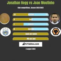 Jonathan Hogg vs Joao Moutinho h2h player stats