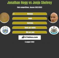 Jonathan Hogg vs Jonjo Shelvey h2h player stats