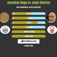 Jonathan Hogg vs Jonjo Shelvey h2h player stats