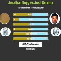 Jonathan Hogg vs Josh Koroma h2h player stats