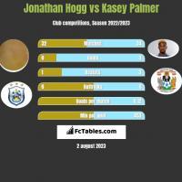 Jonathan Hogg vs Kasey Palmer h2h player stats