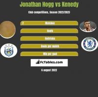 Jonathan Hogg vs Kenedy h2h player stats
