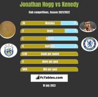 Jonathan Hogg vs Kenedy h2h player stats