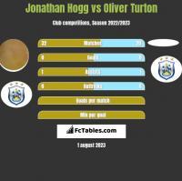 Jonathan Hogg vs Oliver Turton h2h player stats