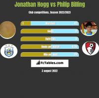 Jonathan Hogg vs Philip Billing h2h player stats