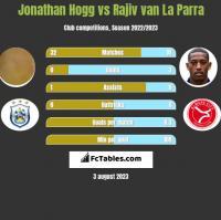Jonathan Hogg vs Rajiv van La Parra h2h player stats