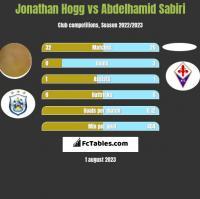 Jonathan Hogg vs Abdelhamid Sabiri h2h player stats