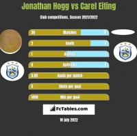Jonathan Hogg vs Carel Eiting h2h player stats