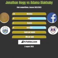 Jonathan Hogg vs Adama Diakhaby h2h player stats