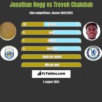 Jonathan Hogg vs Trevoh Chalobah h2h player stats