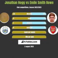 Jonathan Hogg vs Emile Smith Rowe h2h player stats