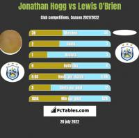Jonathan Hogg vs Lewis O'Brien h2h player stats