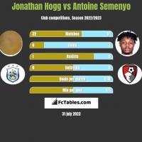 Jonathan Hogg vs Antoine Semenyo h2h player stats