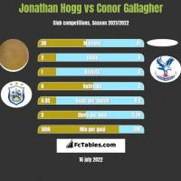 Jonathan Hogg vs Conor Gallagher h2h player stats