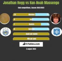 Jonathan Hogg vs Han-Noah Massengo h2h player stats