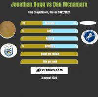 Jonathan Hogg vs Dan Mcnamara h2h player stats