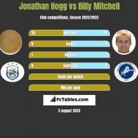 Jonathan Hogg vs Billy Mitchell h2h player stats