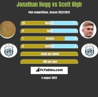 Jonathan Hogg vs Scott High h2h player stats