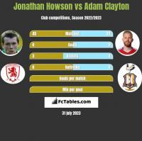 Jonathan Howson vs Adam Clayton h2h player stats