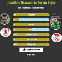 Jonathan Howson vs Beram Kayal h2h player stats