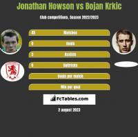 Jonathan Howson vs Bojan Krkic h2h player stats