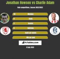 Jonathan Howson vs Charlie Adam h2h player stats