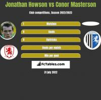 Jonathan Howson vs Conor Masterson h2h player stats