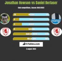 Jonathan Howson vs Daniel Berlaser h2h player stats