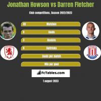 Jonathan Howson vs Darren Fletcher h2h player stats