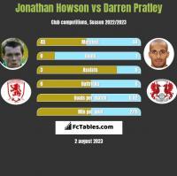 Jonathan Howson vs Darren Pratley h2h player stats