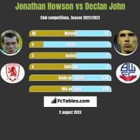 Jonathan Howson vs Declan John h2h player stats