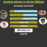 Jonathan Howson vs Derrick Williams h2h player stats